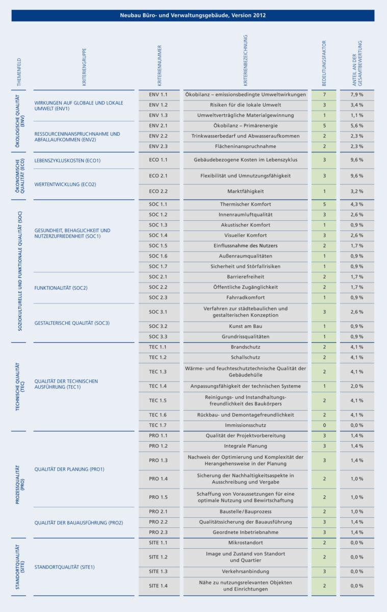 DGNB Gewichtungstabelle Kriterien Bewertungsmatrix